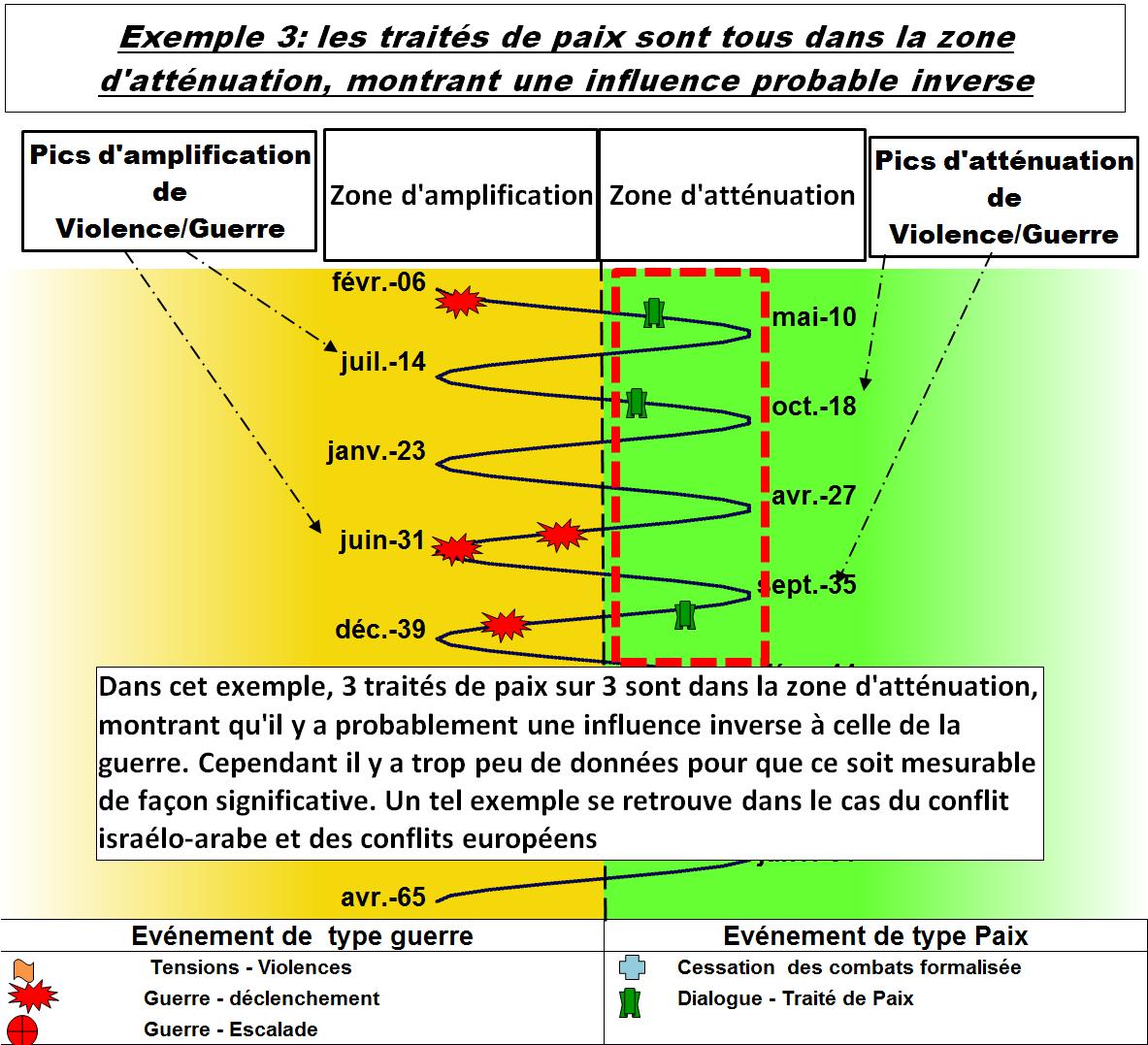 Présentation Cycle des guerres - Exemple 3