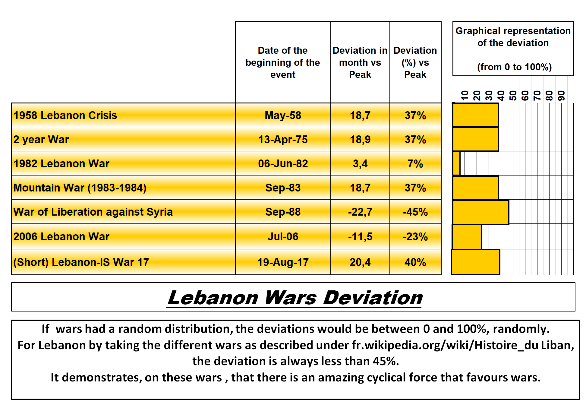 Lebanon Wars Deviation