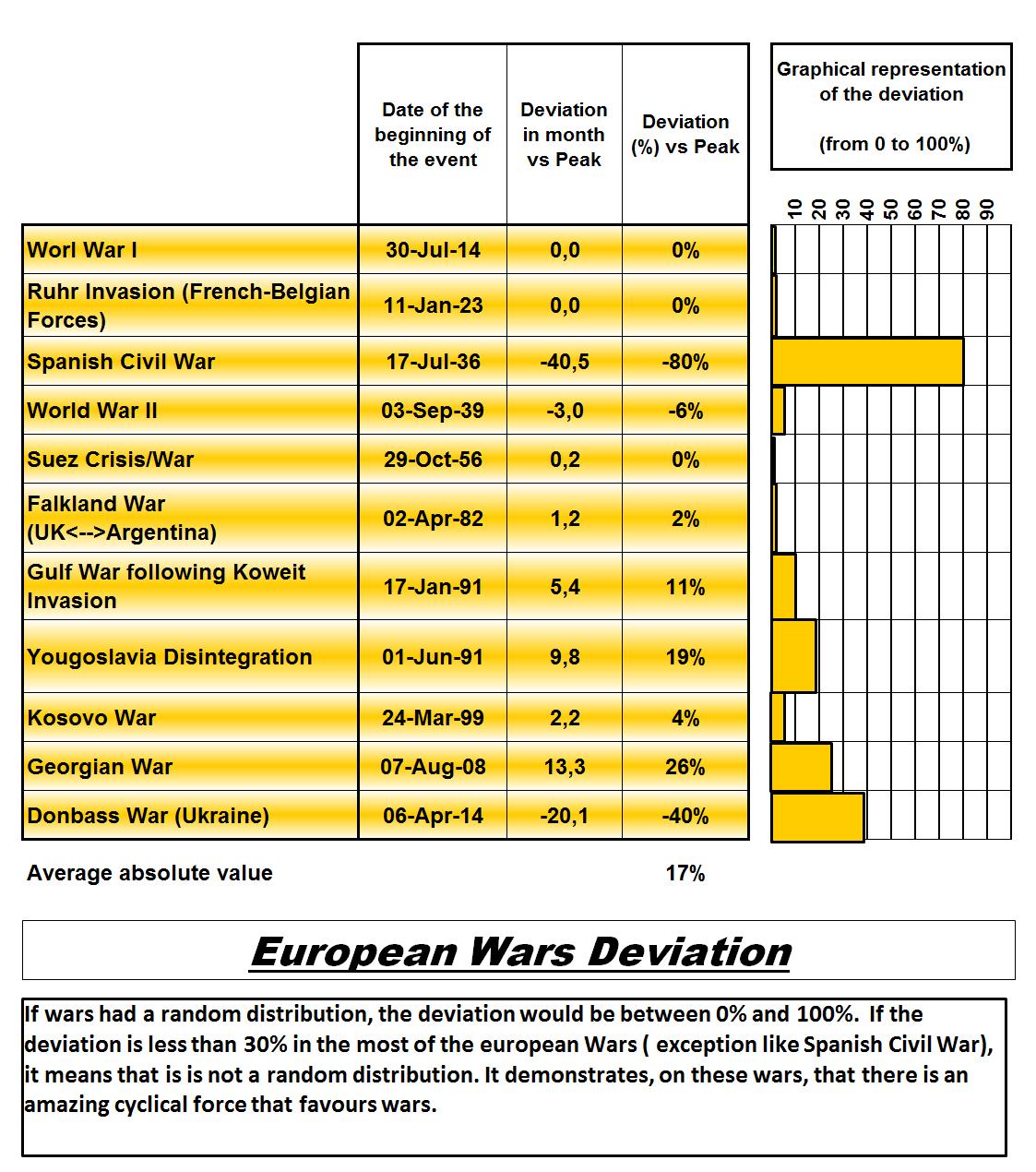 European wars deviation