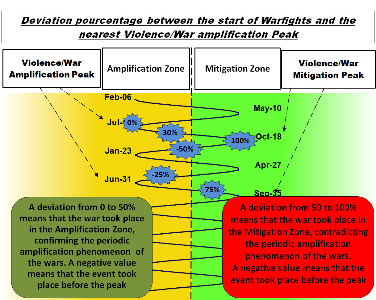Deviation pourcentagebetween the outbreak of War and the amplification Peak