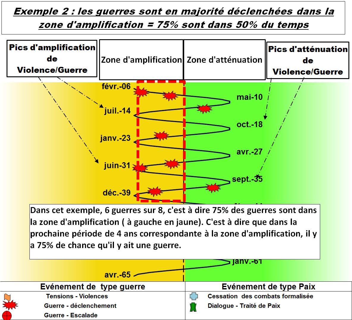 Présentation Cycle des Guerres - Exermple 2