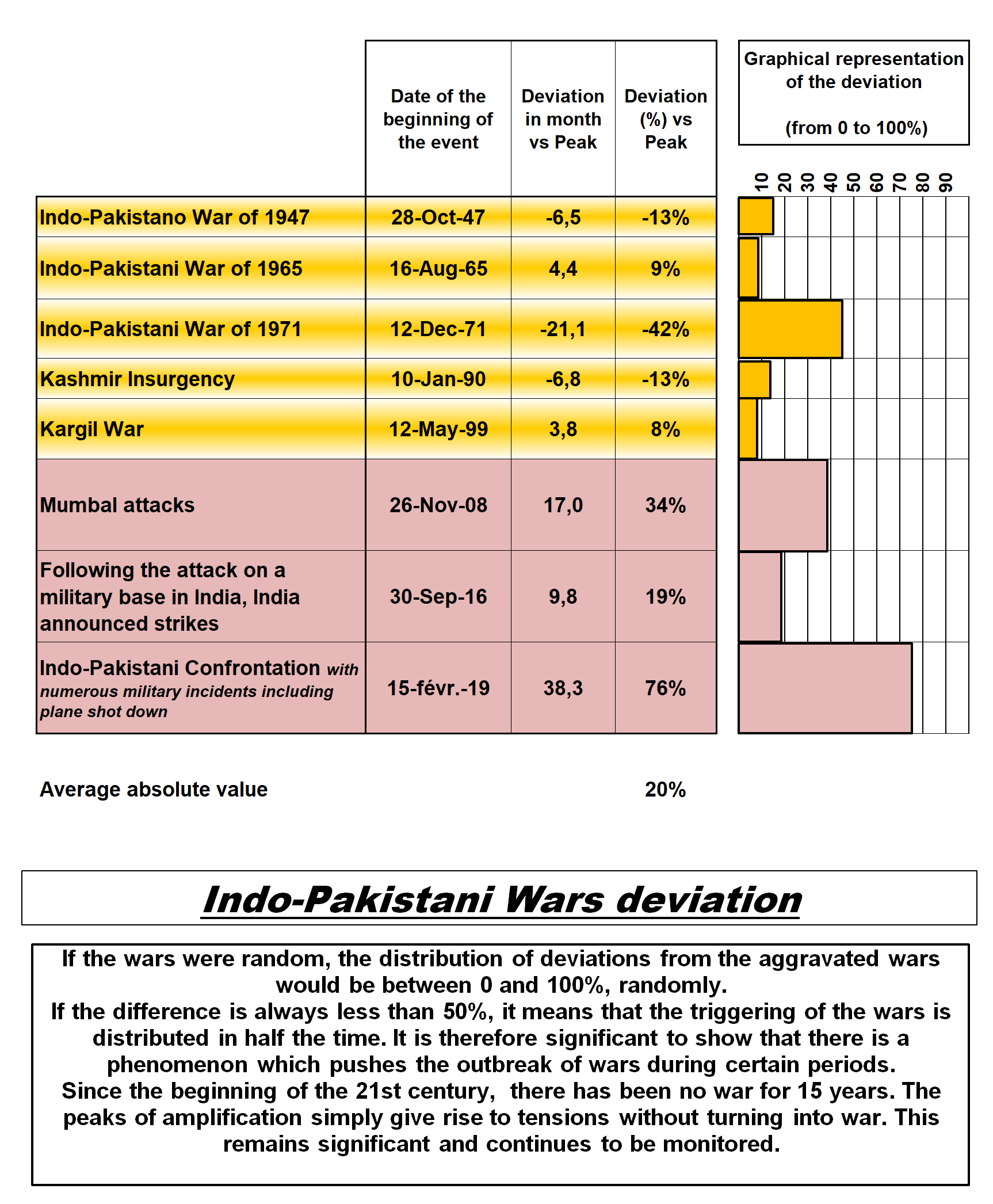 Indo-Pakistani Wars deviation